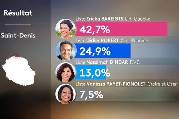 Résultats 1er tour municipales 2020 - SAINT-DENIS