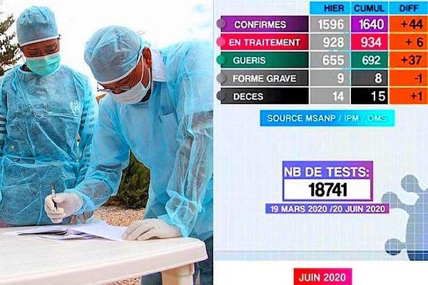Tableau de la covid-19 Madagascar 22 juin 2020