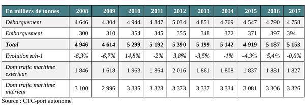 Tableau: évolution du trafic global au port de Nouméa de 2008 à 2017