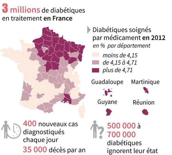 Diabète en France et Outre-mer