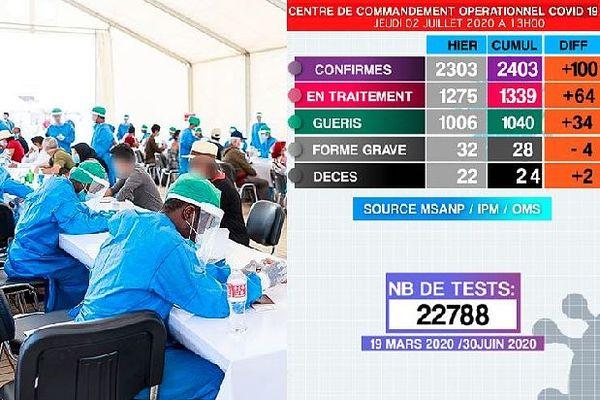Tableau covid 19 Madagascar 2 juillet 2020