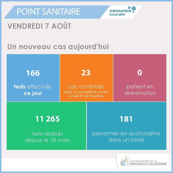 Point sanitaire du 7 août 2020, 23e cas