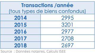 Nombre de transactions immobilières par année