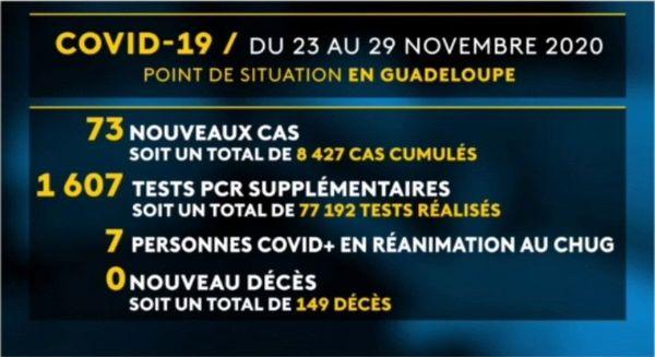 Bilan Covid - 23 au 29/11/2020
