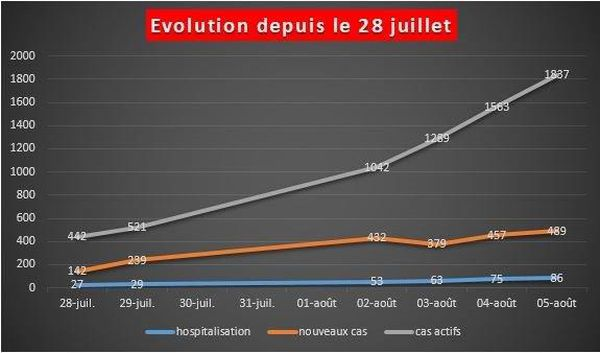 Evolution situation