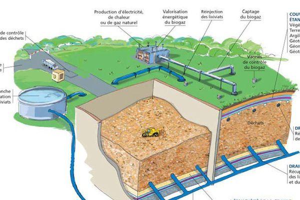 Schéma de mise en valeur du biogaz dans une décharge