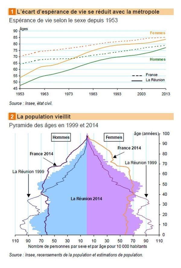 Démographie Réunion Insee