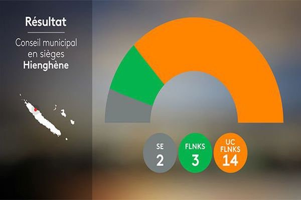 Résultats Hienghène