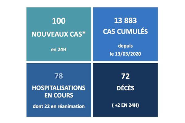carré épidémiologique de la Santé au 22/11/2020