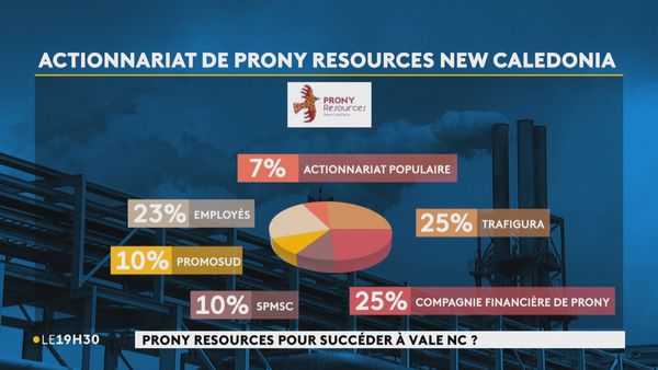 Capital Prony Resources