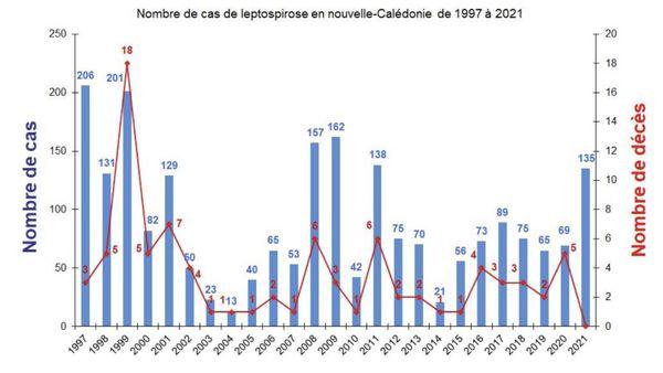 Nombre de cas et de décès de la leptospirose entre 1997 et 2021