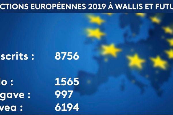 infographie européennes 2019 en chiffres à Wallis et Futuna