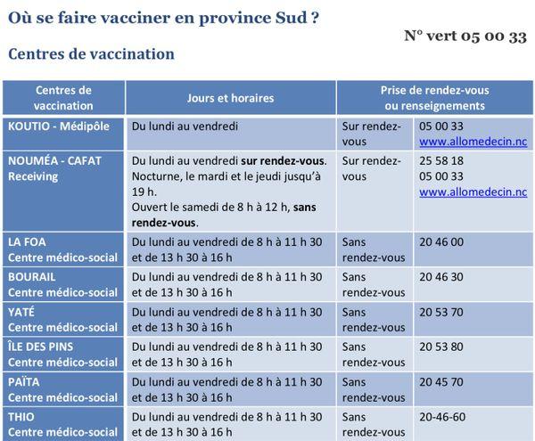 Centre vaccination province Sud