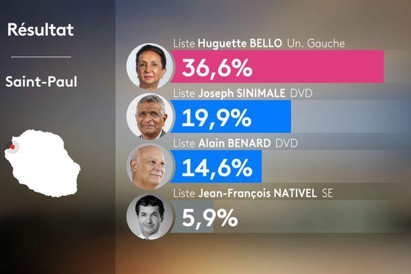Résultats 1er tour municipales 2020 - SAINT-PAUL