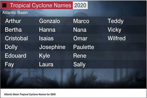 Cyclones tropicaux en 2020