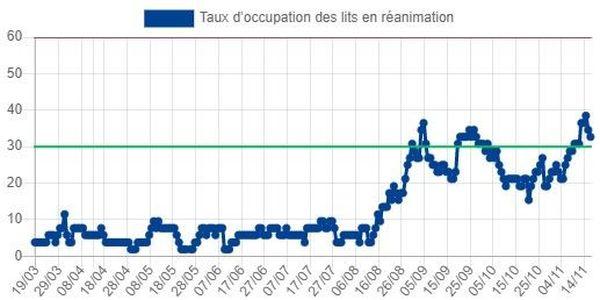 coronavirus covid taux d'occupation des lits en réanimation 161120