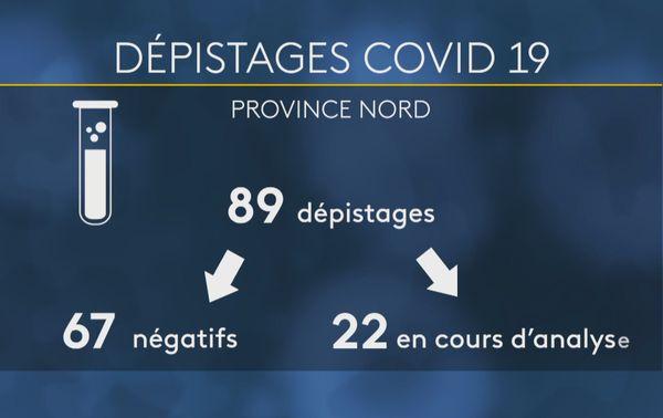 Province Nord : nombre de dépistage au Sars Cov 2