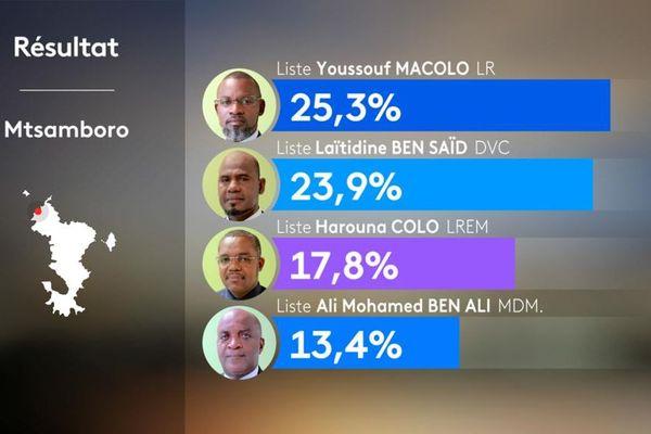Resultat Mtsamboro