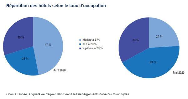 Répartition des hôtels selon le taux d'occupation Insee