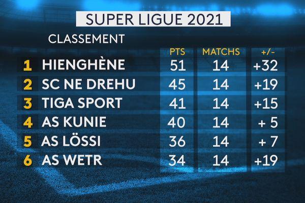 Super ligue 2021, classement au 31 juillet