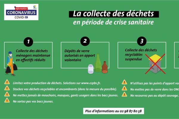 Eliminations des déchets contaminés covid 19