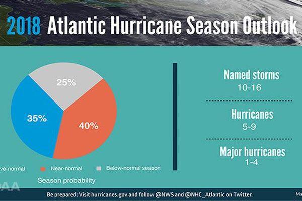 Ouragans : prévision de la NOAA pour 2018