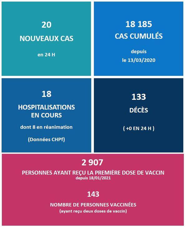 Covid-19 : encore 20 nouveaux cas et toujours plus de vaccinations