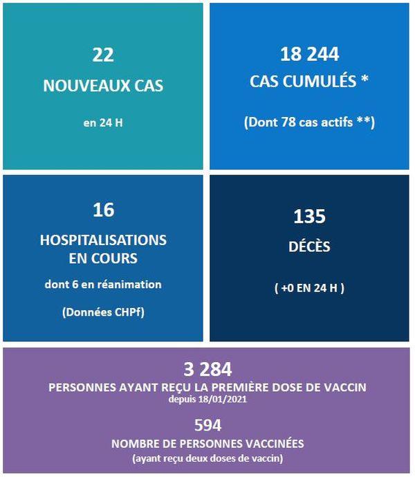Covid-19 : pas de décès, les vaccinations progressent toujours