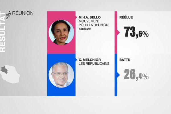 Huguette Bello réélue