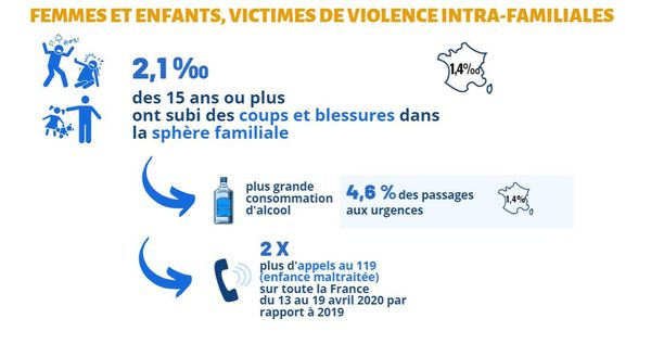 INSEE - femmes et enfants victimes