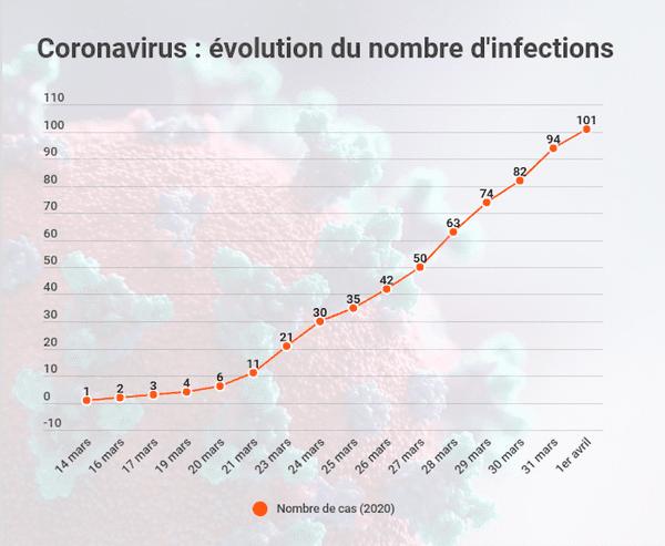 evolution covid19 Mayotte