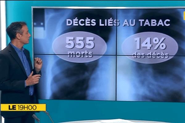 Le+ du 19h : La consommation du tabac à La Réunion