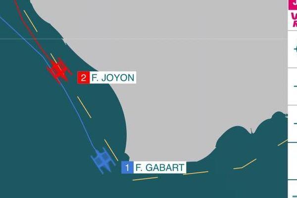 Situation de la course à 19h50