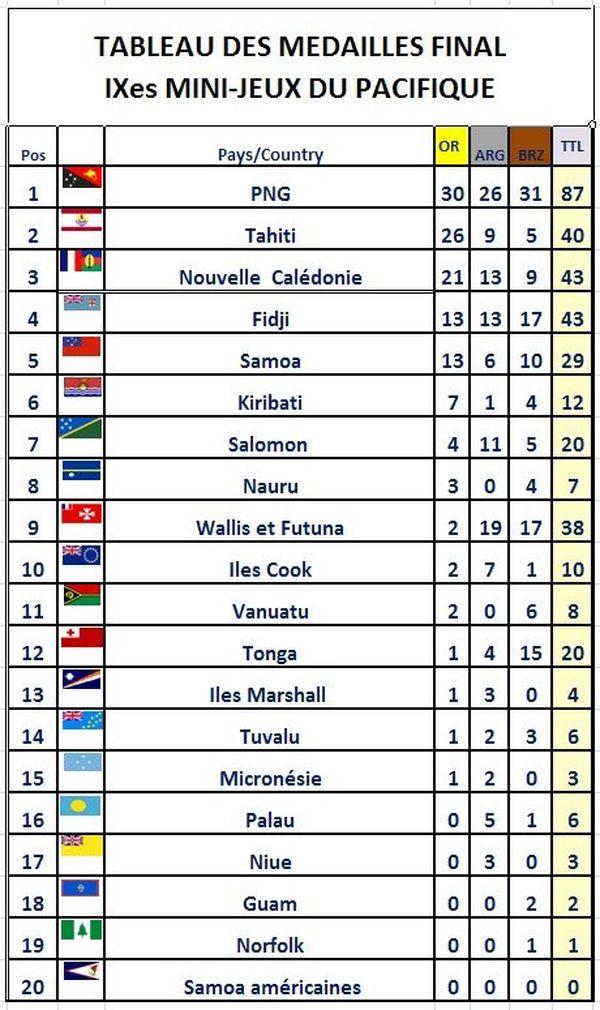 tableau final des medailles wallis 12 09 2013