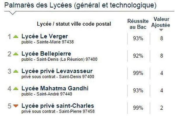 Classement lycées 2014 La Réunion Le Parisien