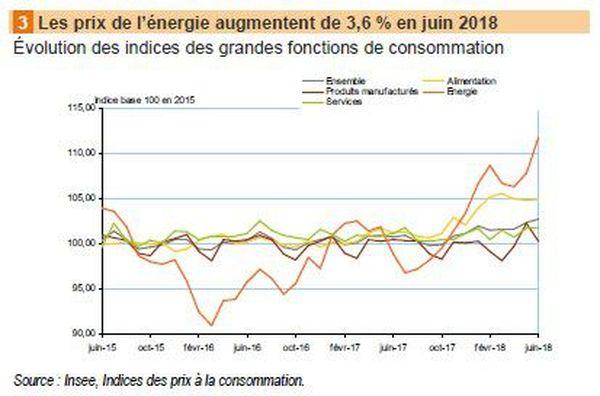Indice des prix Energie Insee juin 2018