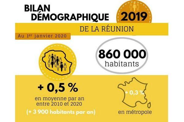 bilan démographique 2019 La Réunion 860 000 habitants au 1er janvier 2020 041220