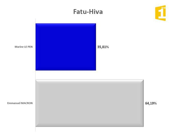 Fatu Hiva