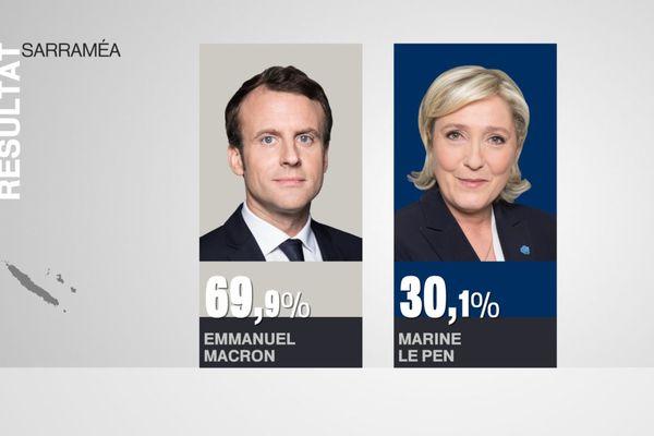 Résultats élection présidentielle Sarraméa