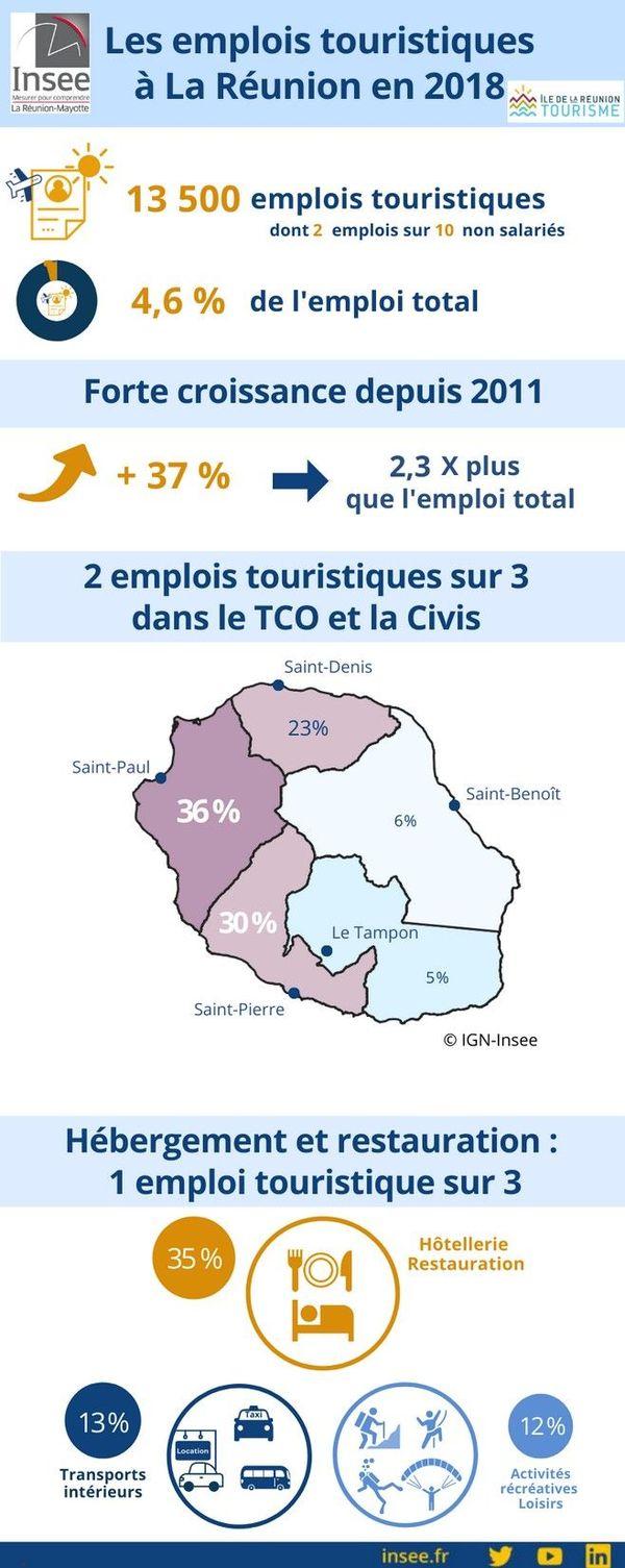 insee emplois secteur tourisme 081220