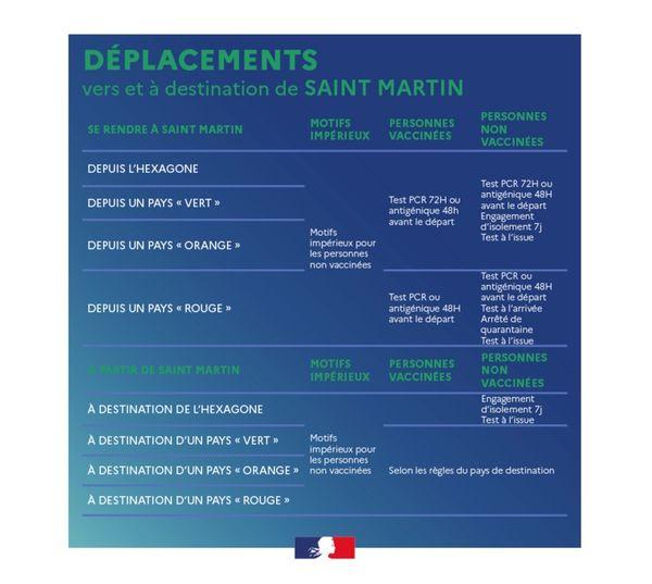 Déplacement vers et à destination de Saint-Martin