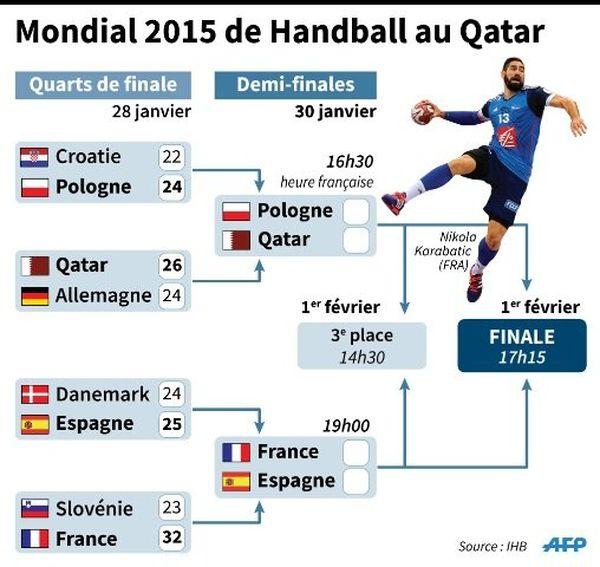 Infographie AFP mondial de handball qatar 2015