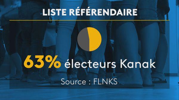 Infographie liste référendaire 63 % de Kanak
