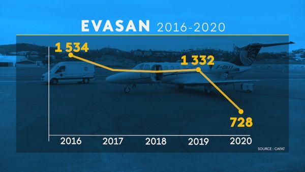 Evolution des Evasans en Calédonie de 2016 à 2020.