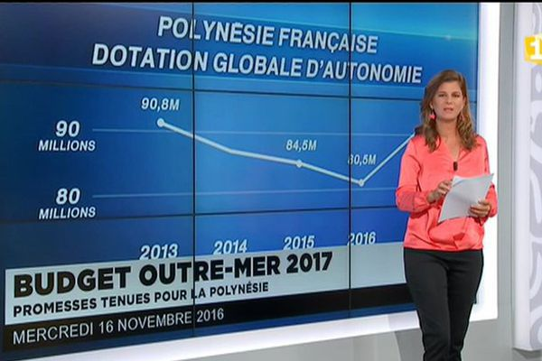 Budget des outremers 2017 en hausse