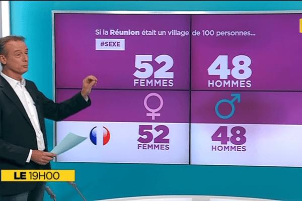 Le+ du 19h : Si La Réunion était un village de 100 habitants
