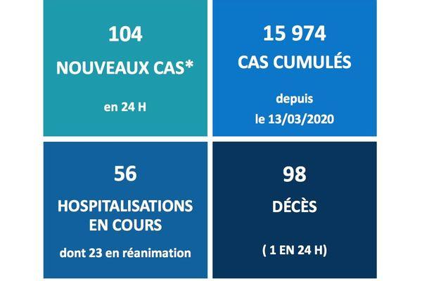 Une hausse considérable: 124 cas de COVID-19 en Chaudière-Appalaches