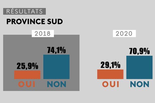 Référendum 2020, comparatif avec 2018, résultats en province Sud