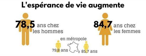 bilan démographique 2019 insee espérance de vie 041220