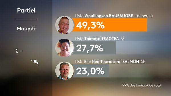 Les résultats partiels de la commune de Maupiti